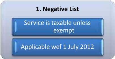 1. Negative List Service is taxable unless exempt Applicable wef 1 July 2012