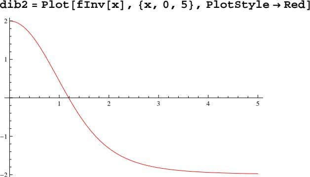 dib2 Plot fInv x , x, 0, 5 , PlotStyle Red 2 1 1 2