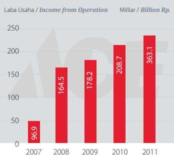 Laba Usaha / Income from Operation Milliar / Billion Rp. 250 200 150 100 50