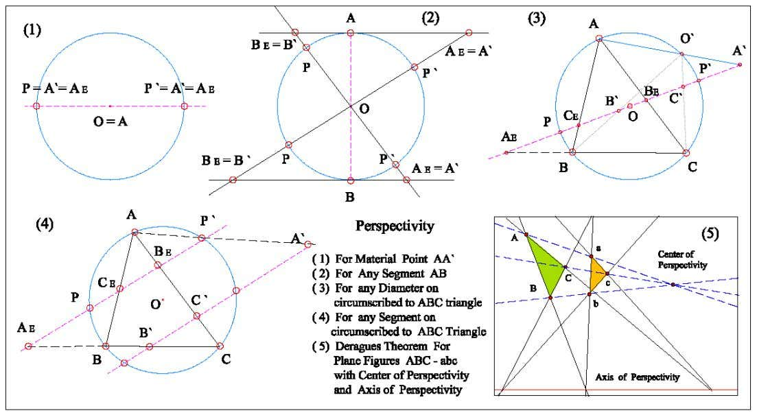 and is represented as the Dipole of Non-E Geometries . Figure.1 Pole and Axis of Perspectivity