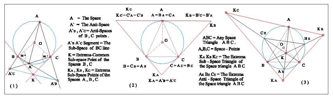 in A equal to Fig.3 as the general extrema cases in Plane . Figure.3 In (1)