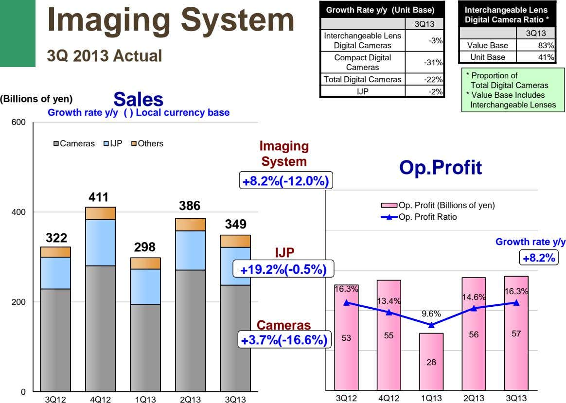 Growth Rate y/y (Unit Base) Imaging System Interchangeable Lens Digital Camera Ratio * 3Q13 3Q13
