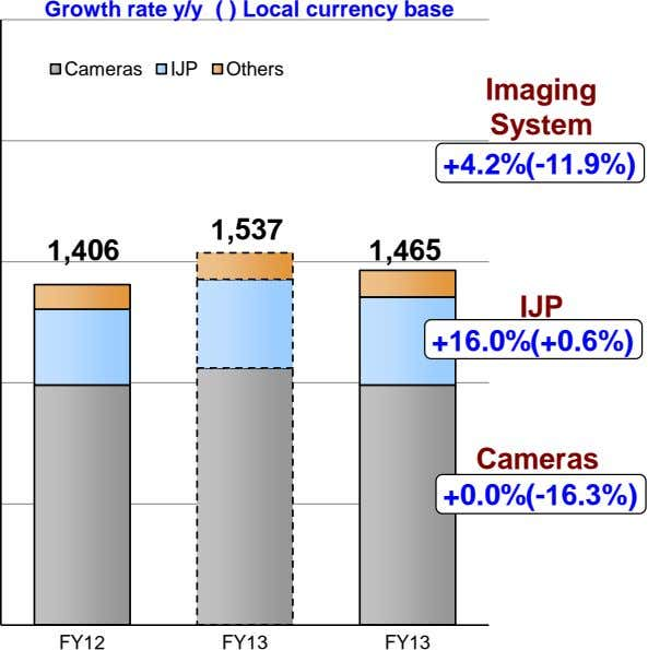 Growth rate y/y ( ) Local currency base Cameras IJP Others Imaging System +4.2%(-11.9%) 1,537
