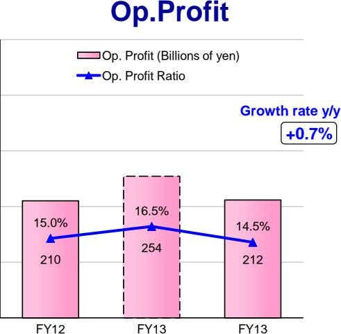 Op.Profit Op. Profit (Billions of yen) Op. Profit Ratio Growth rate y/y +0.7% 16.5% 15.0%