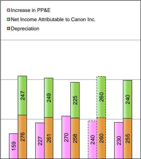 Increase in PP&E Net Income Attributable to Canon Inc. Depreciation 159 276 247 227 261
