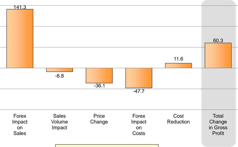 141.3 60.3 11.6 -8.8 -36.1 -47.7 Forex Sales Price Forex Cost Total Impact Volume Change