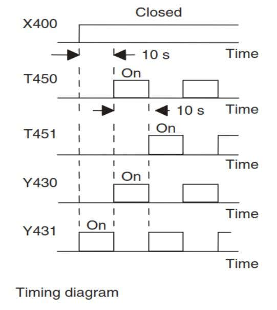 Consider both timers set for 10s. When the start contacts X400 are closed, timer T450starts. There