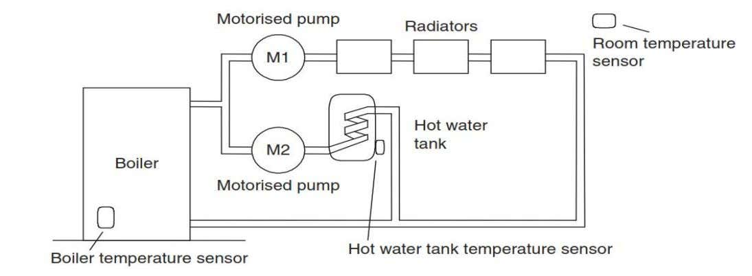 4. The central heating boiler is to be thermostatically controlled and will supply hot water to