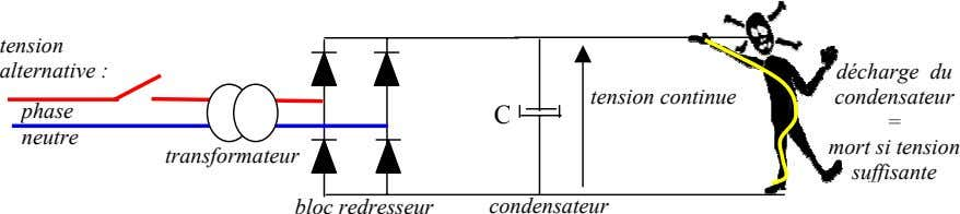 tension alternative : décharge du tension continue condensateur phase C = neutre mort si tension