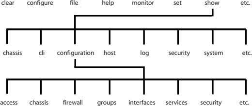 clea r configure file help monitor set show etc. chassi s cli configuration host log