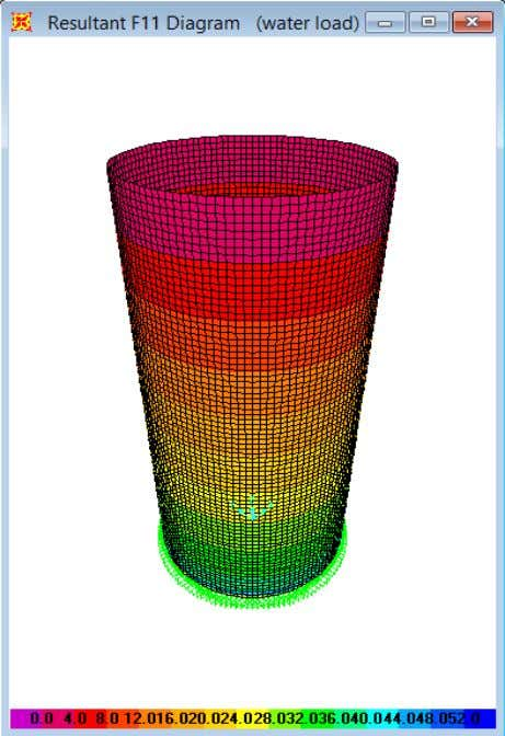 with each meshing arrangements Mesh size 500mmx500mm Mesh size 50mmx50mm Mesh size 250mmx250mm Mesh size 100mmx100mm