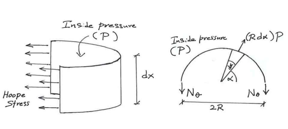 of the half of the cylinder is considered and shown below. Fig. 2: Forces at equilibrium