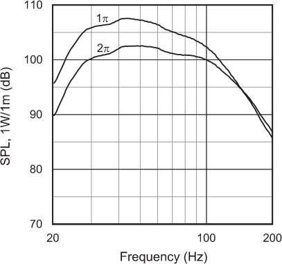 100 watt sine wave input, averaged from 40 Hz to 100 Hz. 4642A frequency response, 1