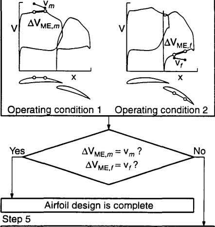 Airfoil design is complete Step 5