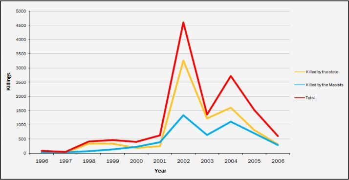 Figure 1: Number of killings in Nepal, 1996 – 2006 Source: INSEC (n.d.) (reproduced in Thapa,