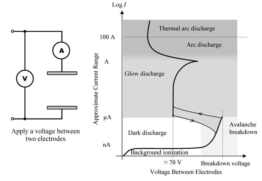 through the gas molecules interacting with them as they go. Fig. 6: The current–voltage characteristic of