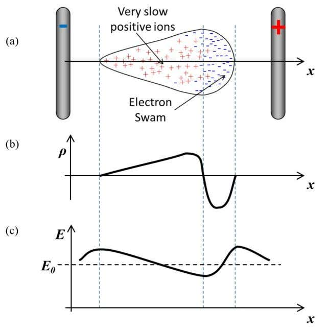 ions only move a tiny distance from where they were born. Fig. 8 : Distribution of