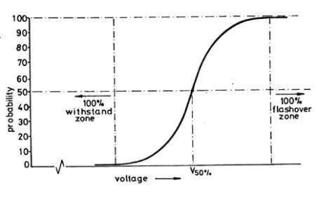 location of the free electrons will be different every time. Fig. 14: The statistical variability of