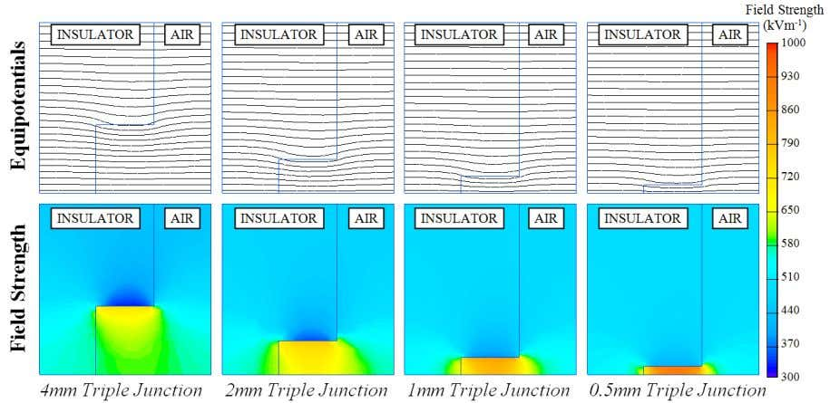 Fig. 18: Triple junction field enhancement increases as the gap become smaller The permittivity of