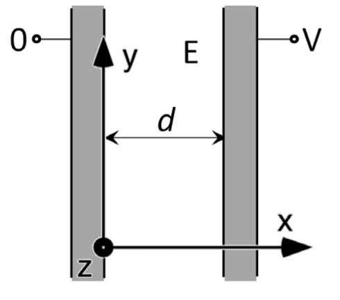 and the other is held at a potential V . The plates are a distance d