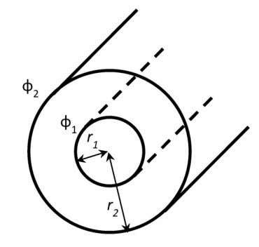 outer conductors are r 1 and r 2 , respectively. Fig. 2: Infinite coaxial line The