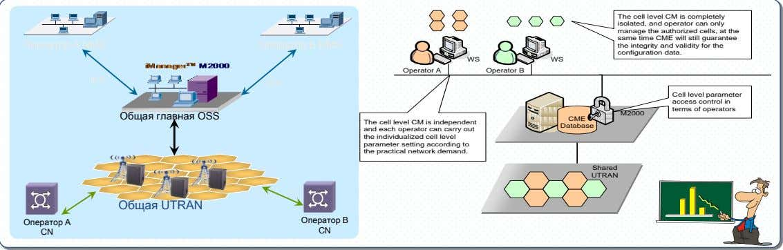The cell level CM is completely isolated, and operator can only manage the authorized cells,