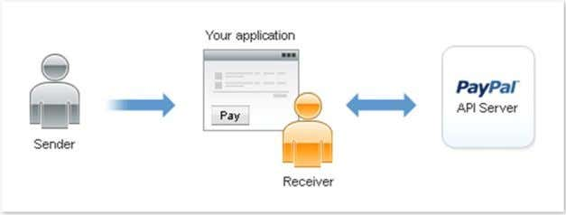 receiver, the sender and PayPal interact with one another. Figure 3. Relationship between a sender, receiver