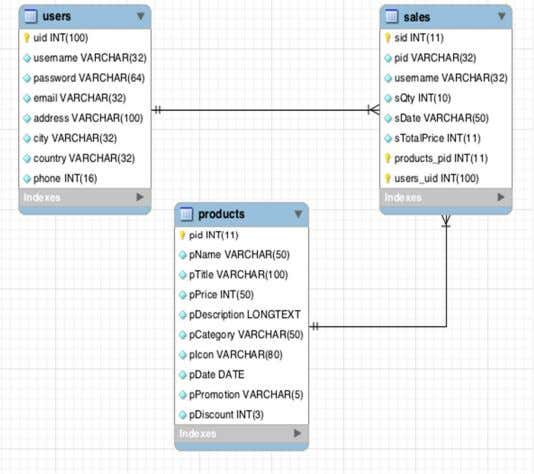 PHP script. The database schema is shown in figure 19 below. Figure 19 Database schema The