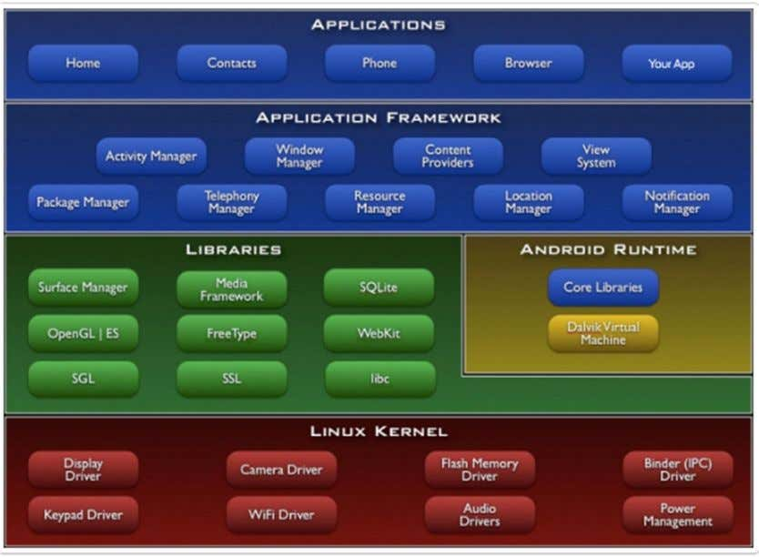 process. Figure 1 below shows the Android Software Stack. Figure 1. Android Software Stack. Reprinted from