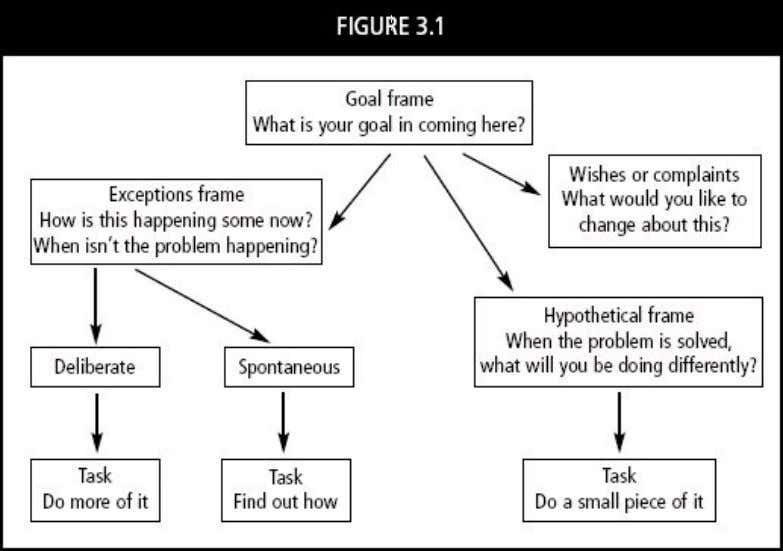 question (the hypothetical solution) is usually unnecessary. Figure 3.1. Map for developing solutions. From Becoming