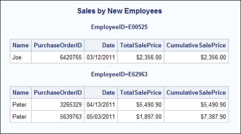 "Title ""Sales by New Employees""; run ; Figure 1: PROC PRINT output of the NewEmployeeSales data"