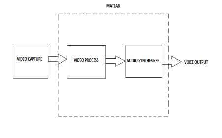 artificial voice for the hearing impaired and mute people. Figure 1 Proposed Methodology A. Resize the
