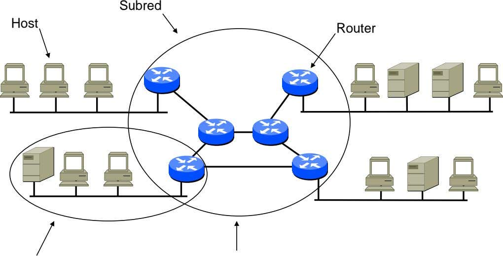 Subred Host Router