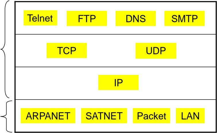 Telnet FTP DNS SMTP TCP UDP IP ARPANET SATNET Packet LAN