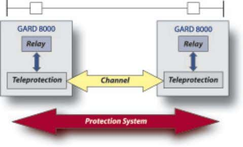 channel compromises power system protection redundancy. Figure 1. Protection System System protection redundancy can