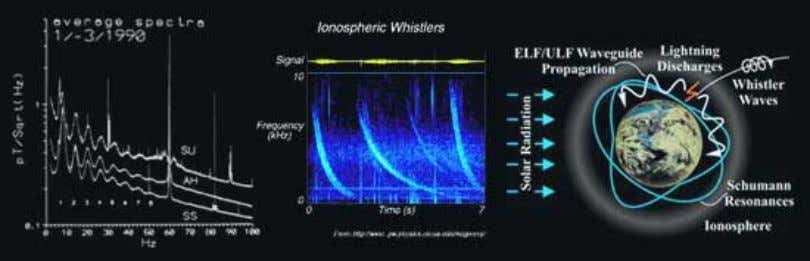 science W-Waves-and-Plant-Spacin g-Plant-Communication Earth organism - Schumann resonances Earth's magnetic