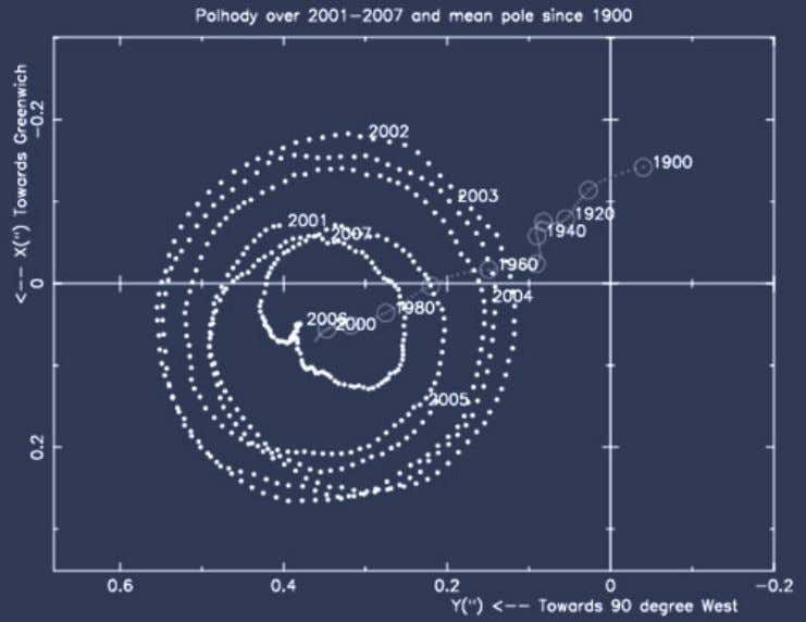Mean polar motion (1900–2010) and IERS C04 polhody over 2002–2007 Earth-Wobble-Chandler-Wobble Earth wobble 180