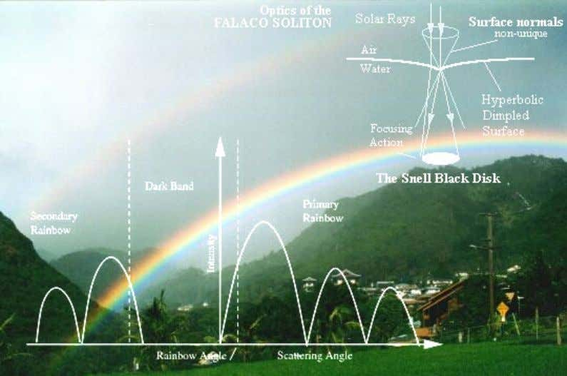 "The Time Traveller's Rainbow Gravitational Lensing ""WORLD SYSTEM OF WIRELESS TR ANSMISSION OF ENERGY"","