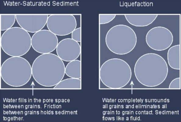 contrary to theoretical predictions, which suggest density should rise to the center. Earthquakes - Soil Liquefication