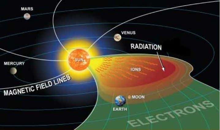 Earth Magnetosphere resonating cavity Solar wind interaction with Earth