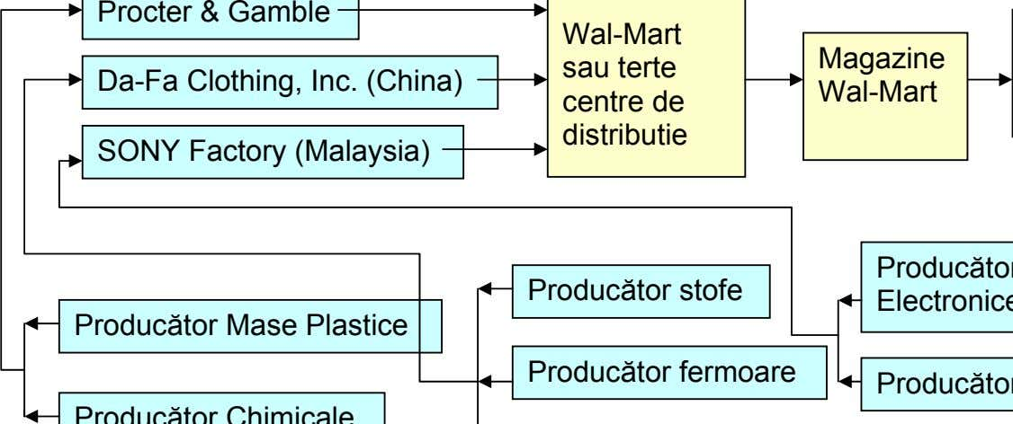 Procter & Gamble Wal-Mart Magazine sau terte Da-Fa Clothing, Inc. (China) Wal-Mart centre de distributie