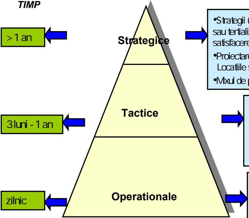 TIMP > 1 an Strategice Tactice 3 luni - 1 an Operationale zilnic