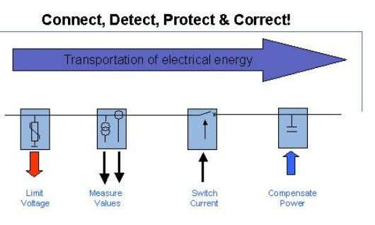 and voltage for accurate energy measurement. -protect the power system. -correct the voltage and power factor.