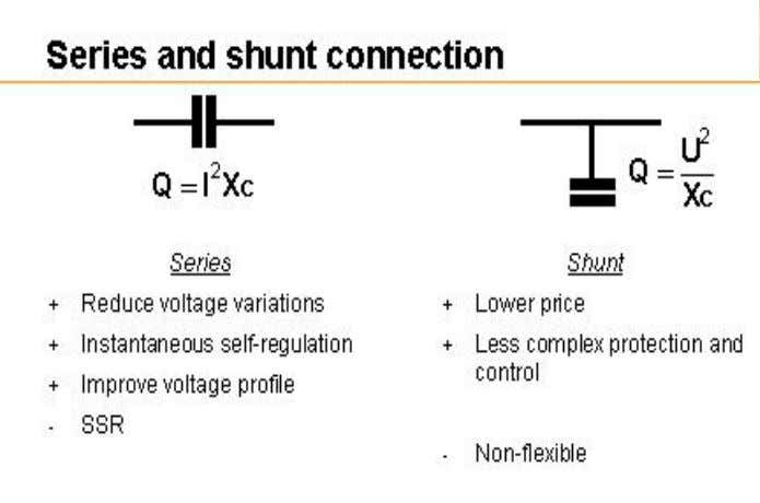 of a Substation: Series Capacitors : Used in EHV systems to increase power flow capacity and