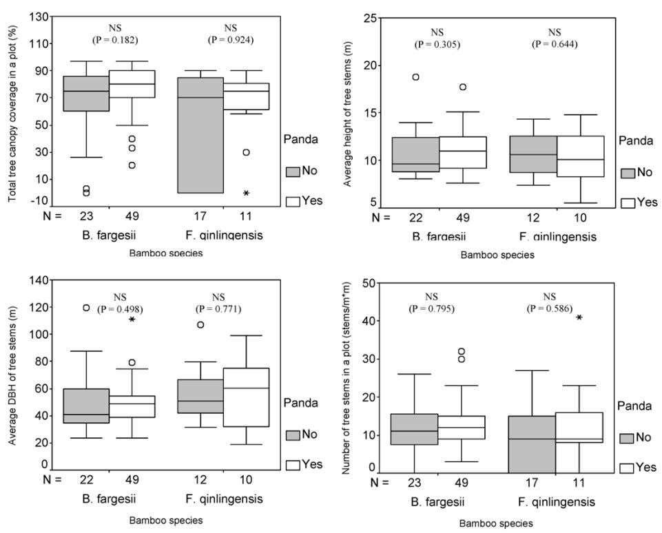 IN FOPING • Liu et al. J. Wildl. Manage. 69(4):2005 Fig. 3. Comparison of tree parameters