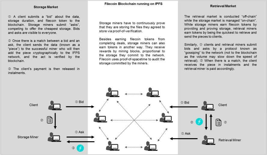 2: HOW FILECOIN AND IPFS WERE SUPPOSED TO WORK TOGETHER Note: Graphics created based on Filecoin