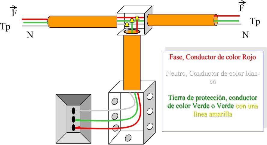 F F Tp Tp N N Fase,Fase, ConductorConductor dede colorcolor RojoRojo Neutro,Neutro, ConductorConductor dede