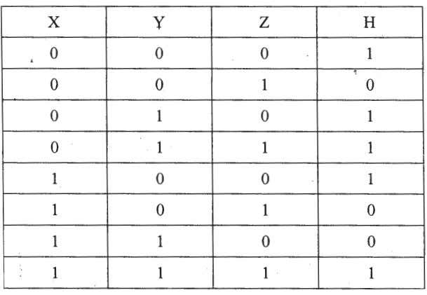 Write the POS form of a Boolean function H, which is represented in a truth table