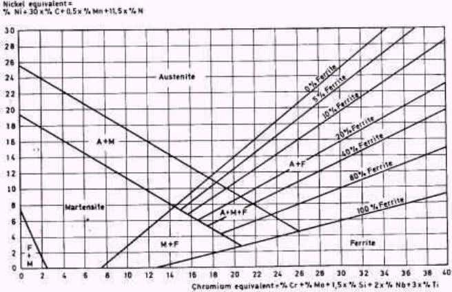 of Alloying Elements on Steel Microstructure Page 4 of 6 Figure 3. Modified Schaeffler diagram A