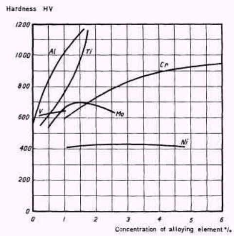 alloying a steel with Al or Ti in amounts of about 1,5%. Figure 4. Effect of